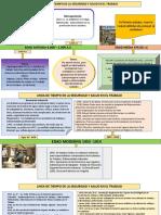 Línea de Tiempo de La Historia de La Seguridad y Salud en El Trabajo (3)