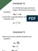 Diagram Ts