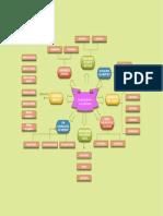 Mapa Conceptual Métodos de Investigación