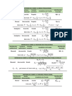 Resumen de Formulas Intervalos y Pruebas de Hipótesis