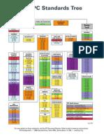 IPC Standards Tree