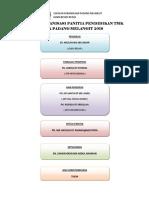 Carta Organisasi Tmk