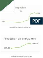Energía Eléctrica Producida
