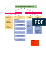 Peta Konsep Modul 5 Pendidikan IPS