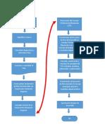 Planesdesarrollo DNP Web