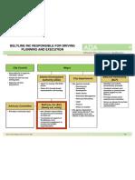 Beltline Org Chart