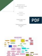 1 Actividad Psicologia de La Adultez y La Vejez Mapa Conceptual.