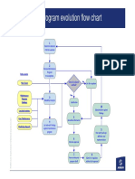 Maint Flow Chart