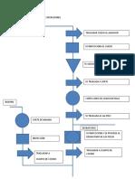 DIAGRAMA DE ANALISIS DE OPERACIONES.docx