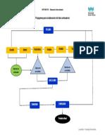 Flujograma Para La Elaboración Del Talco Antisudoral