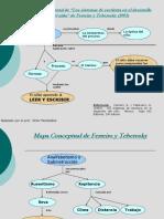 Mapa Conceptual de Ferreiro y Teberotsky
