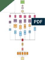 Mapa Conceptual Competencias Comunicativas
