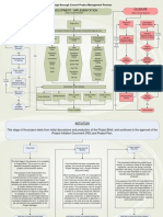 Sample Project Flow Chart