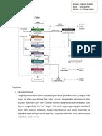 Industri gula flow diagram