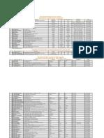 Relación de Oficinas y PDV PERU