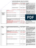 Critical Activities MCL 2019-20 Status Updated on 07.05.2019