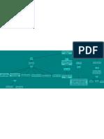 Mapa Conceptual de Aseguramiento de la Calidad de Software.pdf