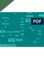 Mapa Conceptual de Pruebas de Software.pdf
