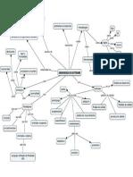Mapa Conceptual de INGENIERIA DE SOFWARE Y SOFTWARE.pdf