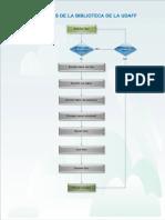 MAP MOD 1 Proceso de Biblioteca UDAFF