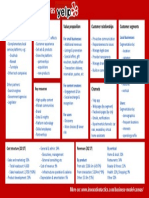 BusinessModelCanvasYelpv1.pdf