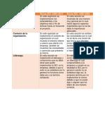 cuadro comparativo de la ISO 14001
