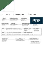 Old Testament Holy Bible timeline