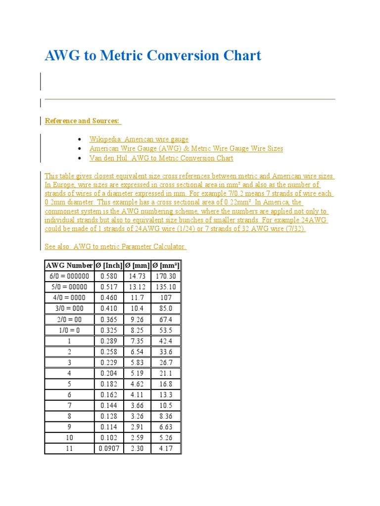 Awg to metric conversion chart wire manufactured goods greentooth Image collections