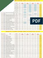 (Mains) Sr. Iit Co-spark Iz Internal Grand Test-6 Results on 12-05-2019