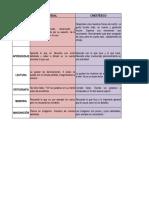 Estilos de Aprendizaje - Cuadro Comparativo