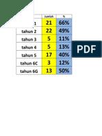 peratusan PBD.xlsx