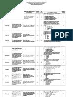 Kisi-kisi Dan Kartu Soal Usbn Pjok 2018-2019 Paket 3