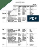 Unitati de Invatare Chimie Vii 2018-2019