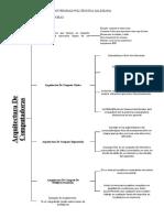 La arquitecturay organizacion.docx