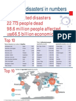 2015 Disasters in Numbers