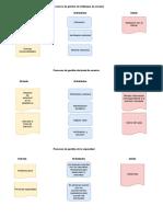 Diagramas ITIL V3