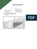 Risk Analysis Matrix Method for Quality
