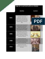 Línea de tiempo de la constitución política en Colombia.docx