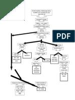 Pathways Faringitis Teori