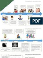 LíNEA DE TIEMPO  sobre el DESARROLLO FÍSICO, PSICOSOCIAL y COGNITIVO en la infancia (0-3 años)  y en la etapa pre-escolar (3 a 6 años)..docx