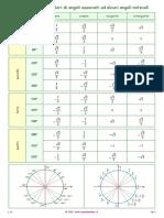 09_12_Tabella_angoli_associati_valori_noti_1_1.pdf