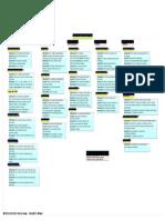 Musculos Del Cuello PDF