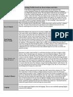classroom learning profile - google docs