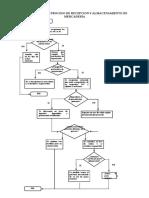 Flujogrma Porceso 1 y 2