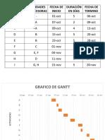 Graficos de Gantt
