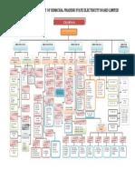 ORGANISATION CHART 2016-17.pdf