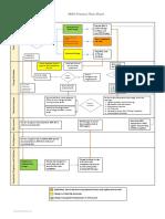 MOC Process Flow Chart