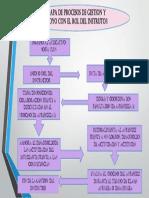 Mapa de Gestion