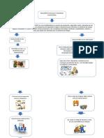 mapa conceptual SSO.docx