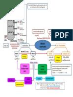 Mind Map Organic Chemistry